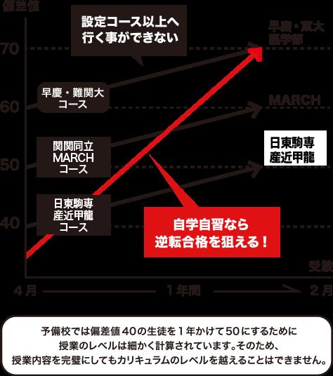 逆転合格グラフ