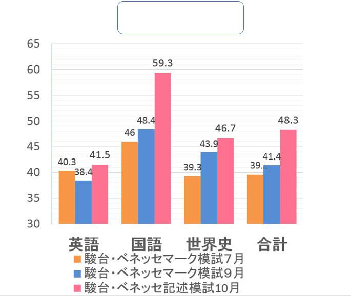 川添君グラフ