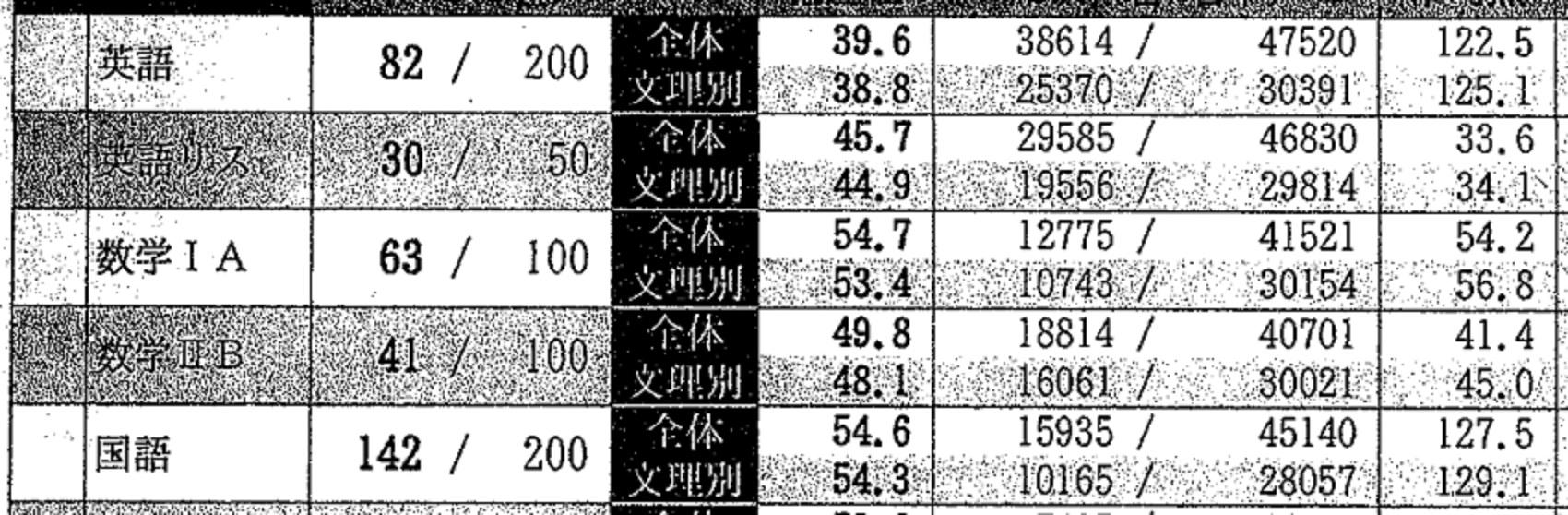 大学 奈良 値 女子 偏差