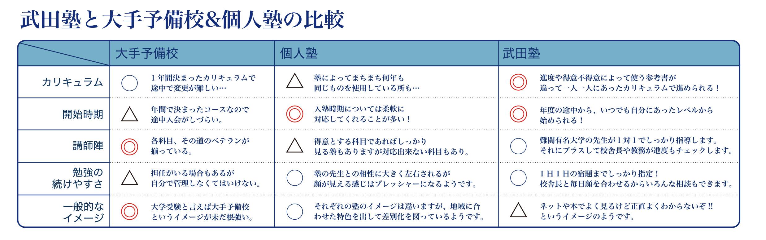武田塾と大手予備校&個人塾の比較