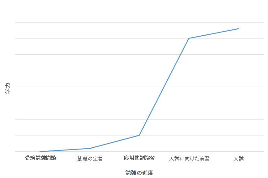 勉強グラフ