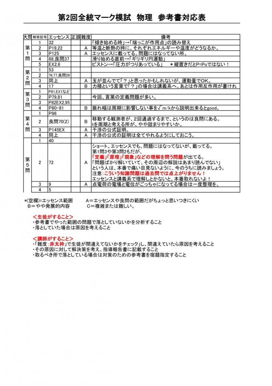 (全統マーク模試2019第2回)物理 参考書対応表_01