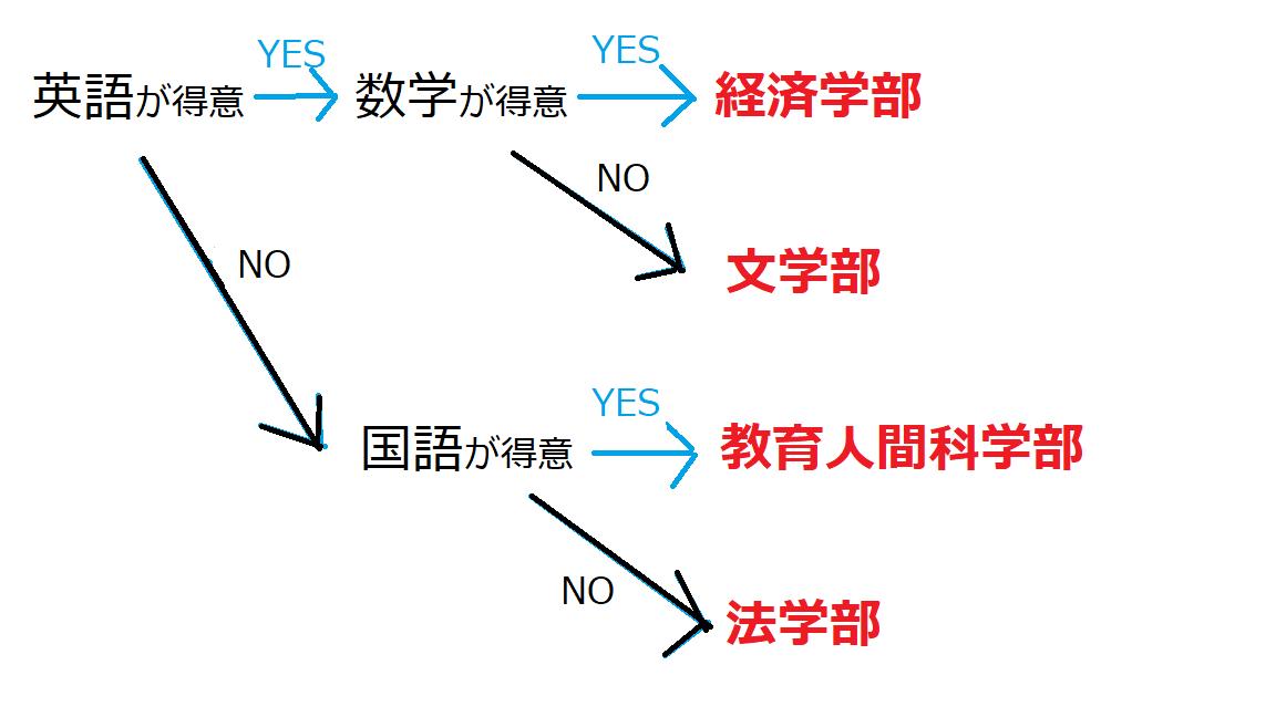 青学チャート