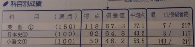 科目別成績