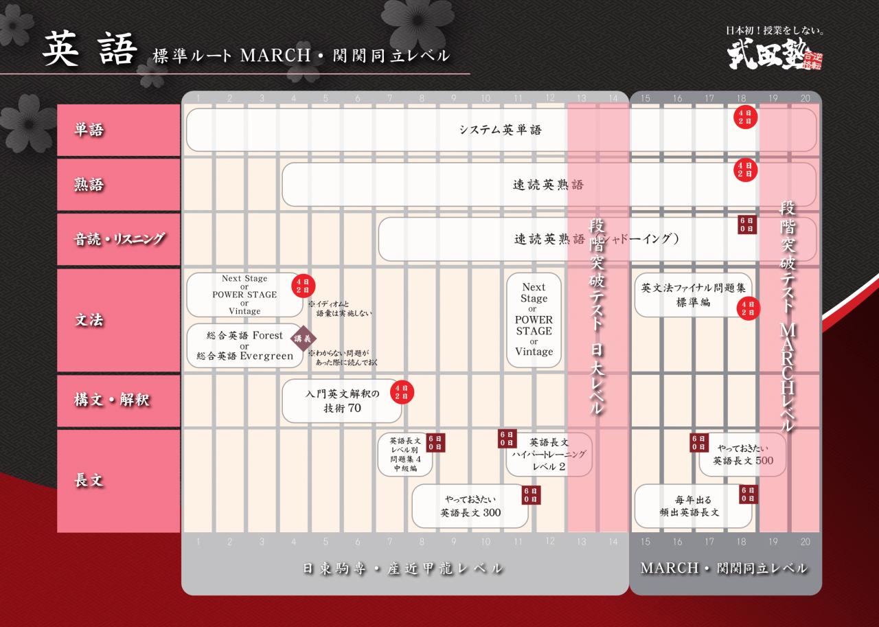 【新装 掲示用】英語 MARCH・関関同立-1