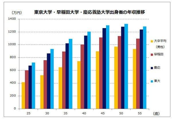 東大・早・慶卒業生の年収比較