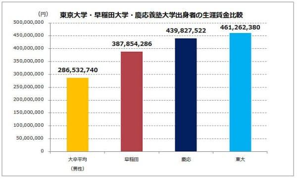 東大・早・慶卒業生の生涯年収の比較