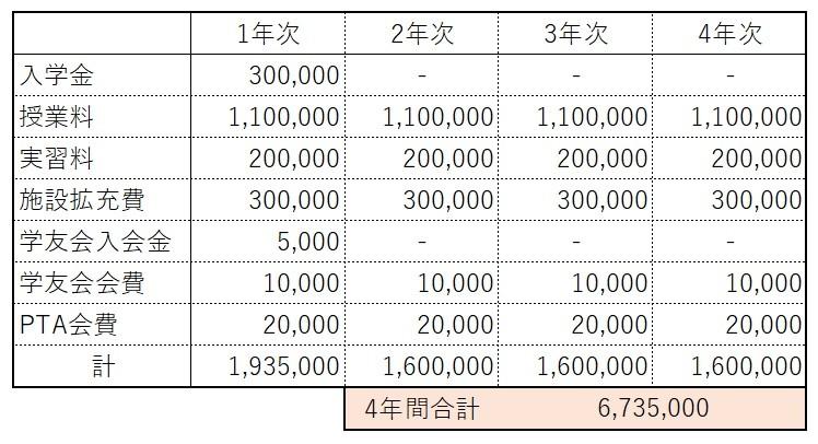 大阪医科大学看護学部学費