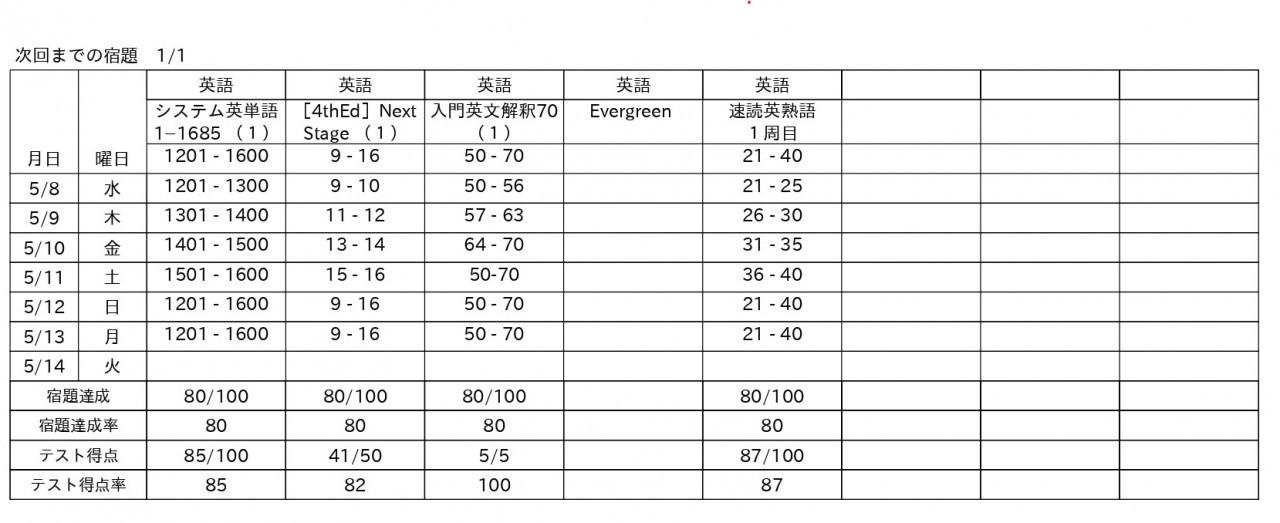 武田塾 奈良西大寺 英語 指導報告書 塾 予備校 比較 まとめ 大学受験