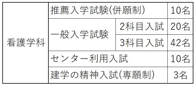 大阪医科大学看護学部募集人員