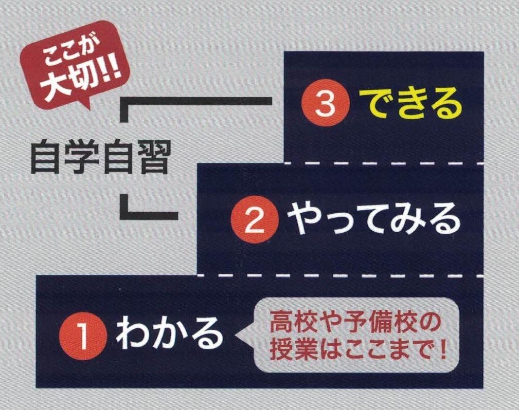 学習の3段階