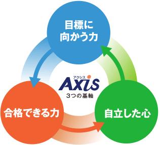 塾 予備校 評判 武田塾 住道 大東市 口コミ 個別指導Axis アクシス
