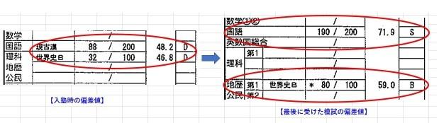 濱田くん模試の成績推移2