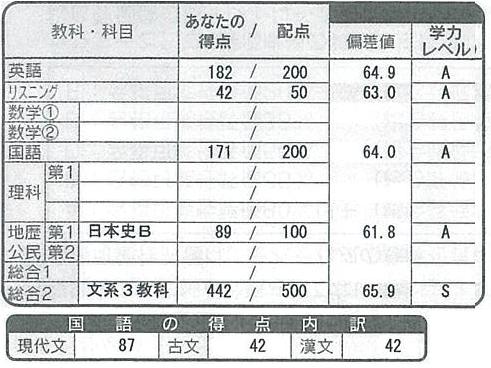 須崎_河合高3センター