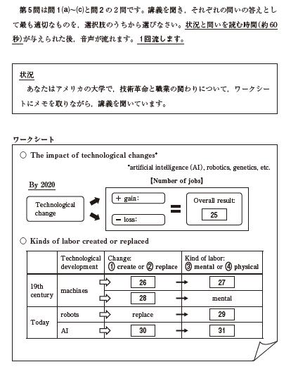 共通テスト試行問題 英語(リスニング)の例