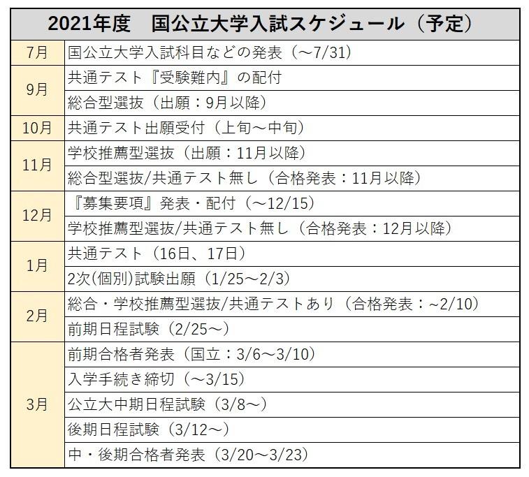 国公立受験日程