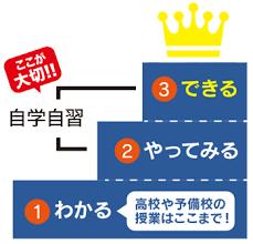 3ステップ