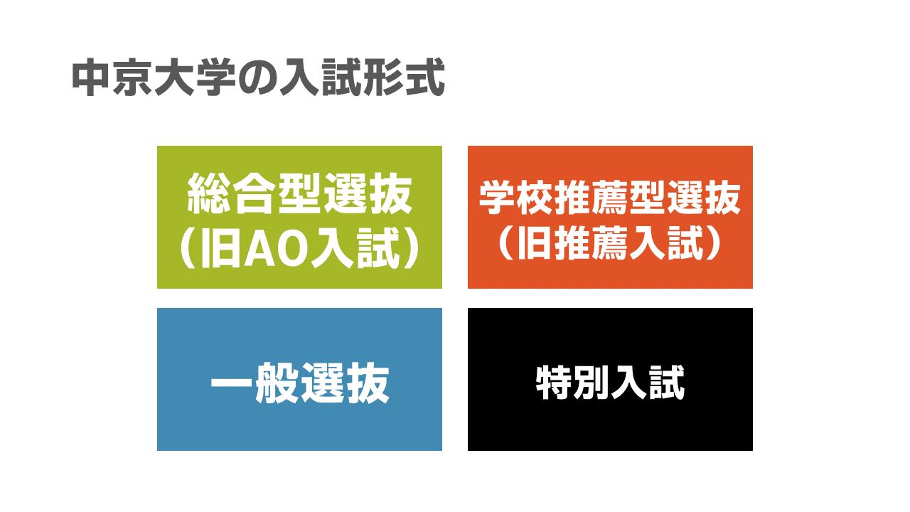合格 中京 発表 大学