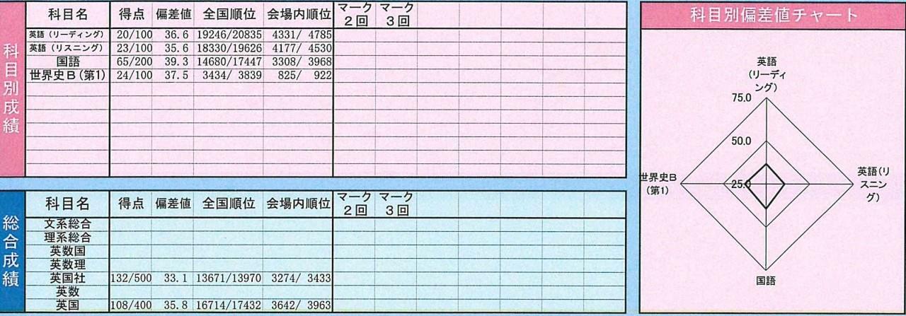 kawamura_第1回得点偏差値