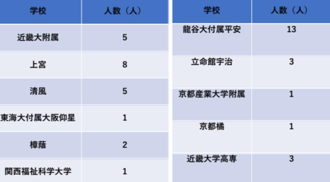 松永塾、合格実績、大学受験、塾選び、高校、中学、受験、武田塾、奈良、塾、予備校、奈良西大寺、JR奈良.jpg