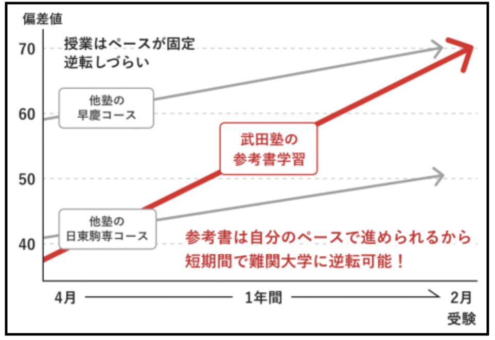 武田塾と授業の違い