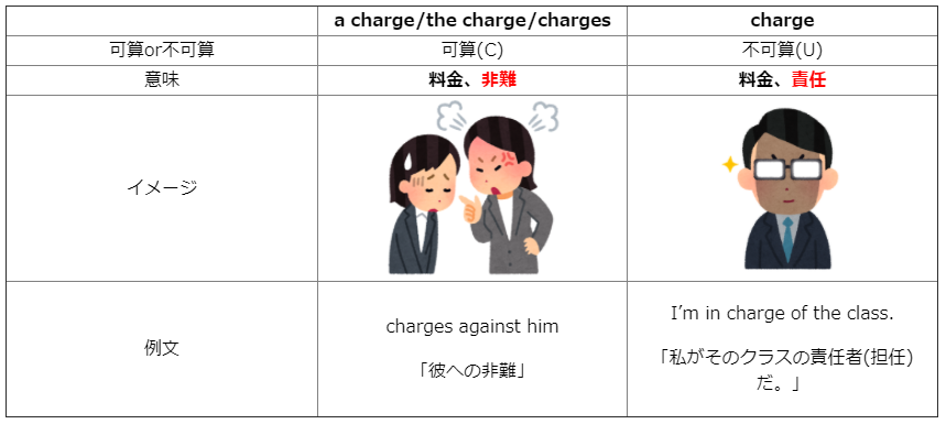 Charge 意味 in of