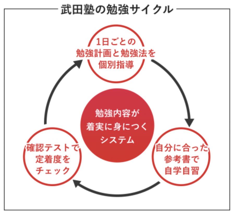 武田塾の勉強サイクル