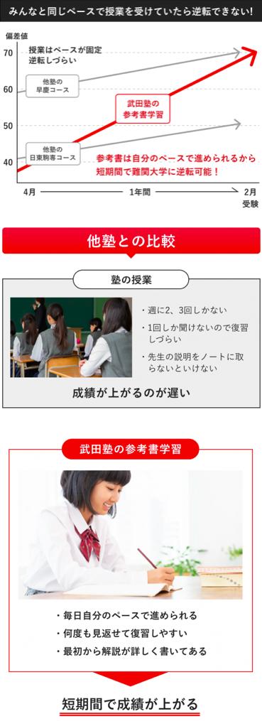 武田塾 和歌山 塾 予備校 逆転 合格 大学 受験 関関同立 偏差値 二次 試験 入試 個別