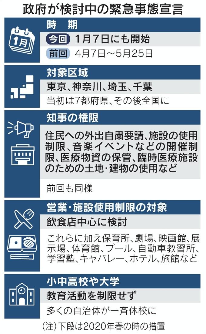 緊急事態宣言(日経)
