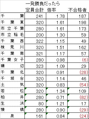 県 高校 入試 公立 倍率 千葉 2021