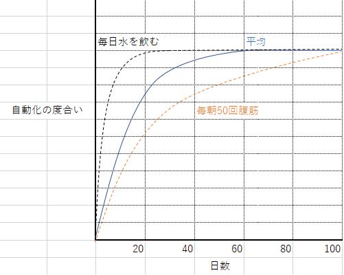 習慣化グラフ