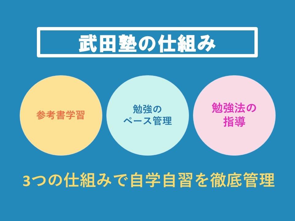 武田塾の仕組み