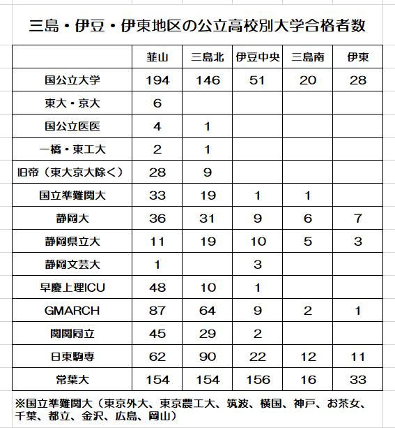 三島地区高校別大学合格者数