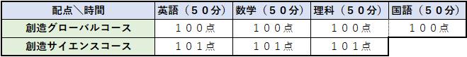 武庫川女子大学付属高等学校 配点