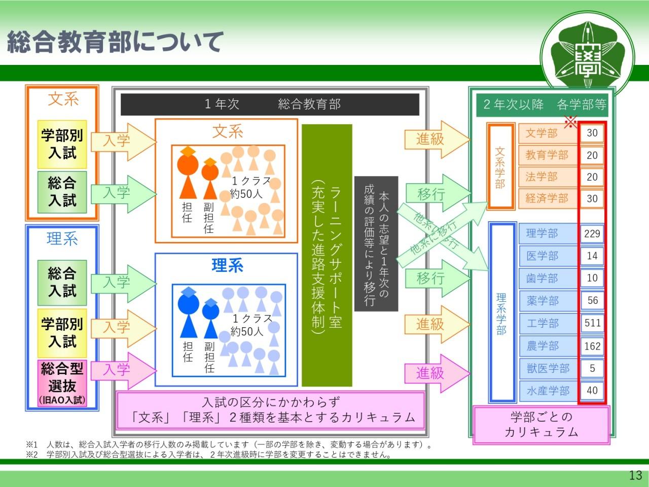 北大 総合理系について_page-0013