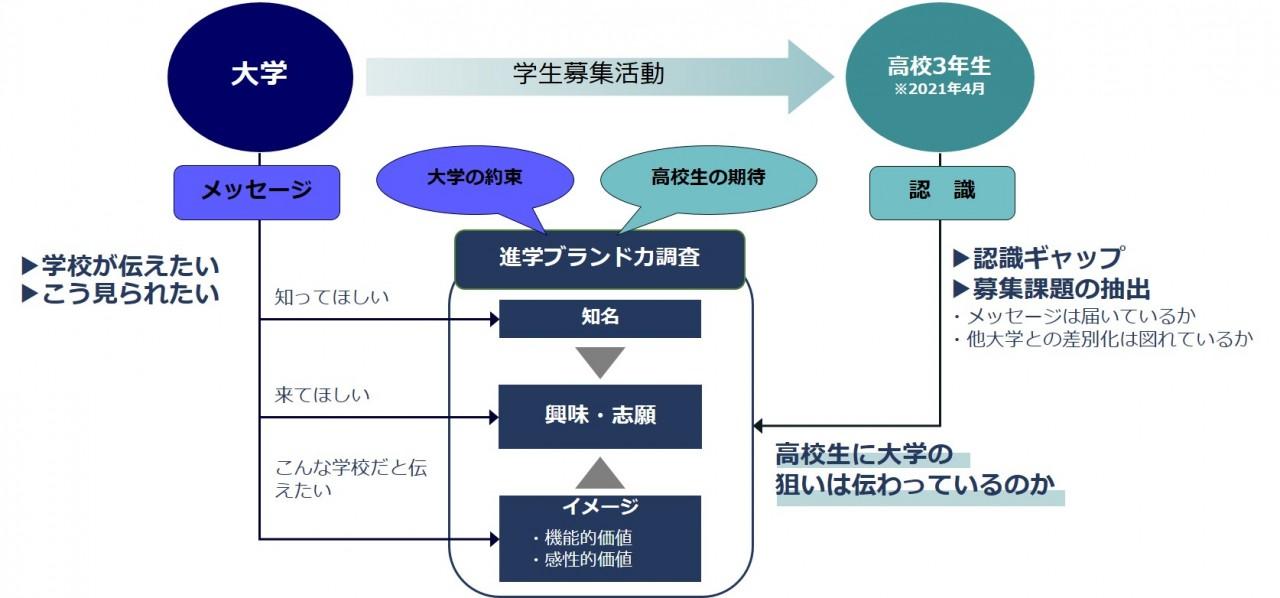 brand_chart_2021