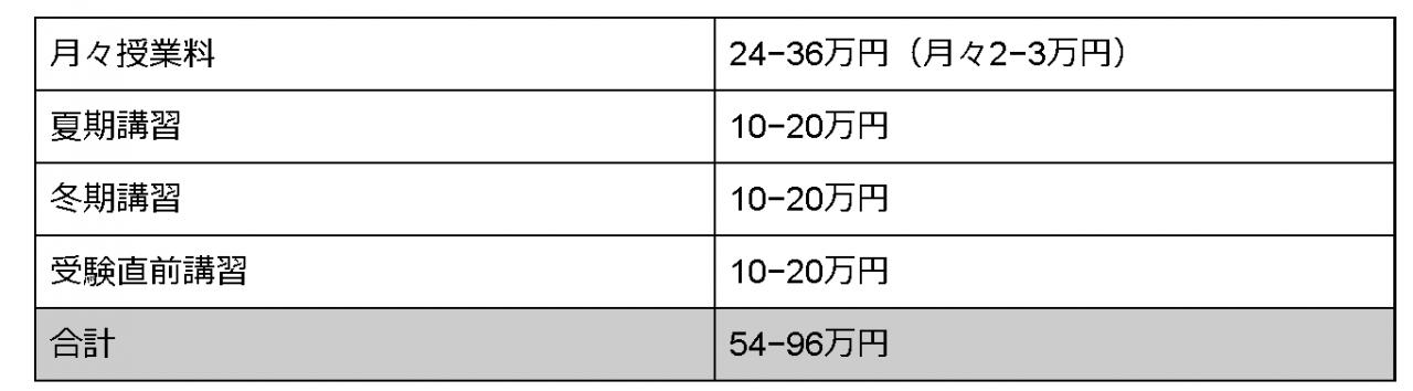 表3 (2)