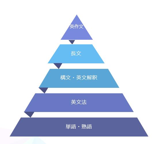 英語学習ピラミッド_20210816