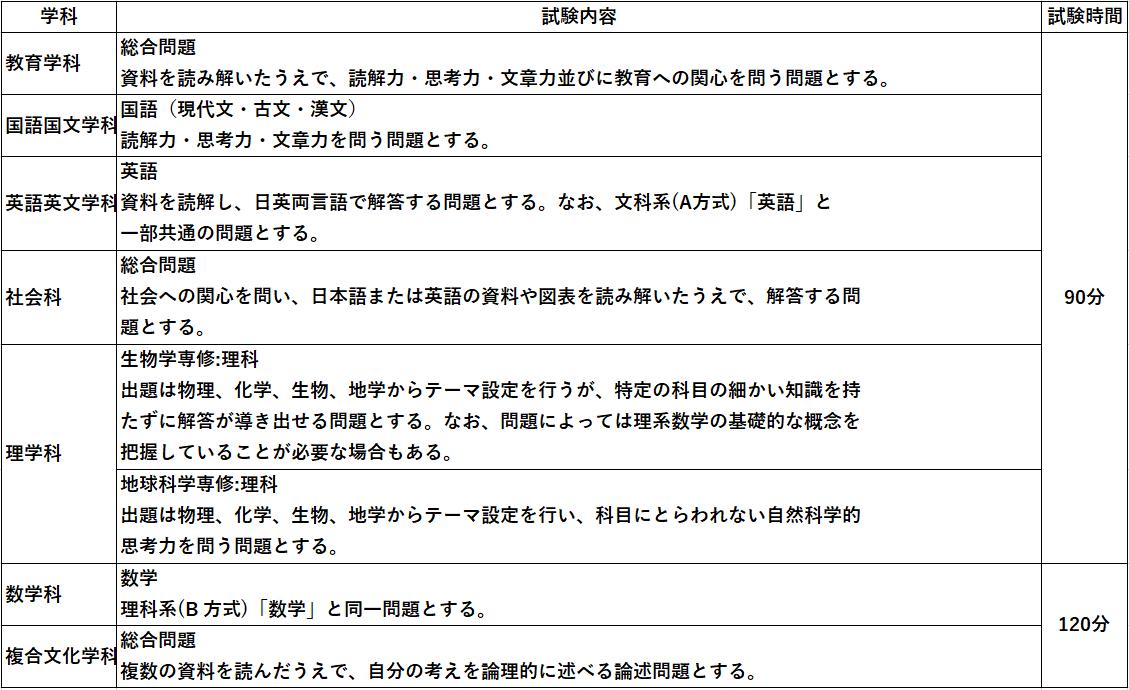 早稲田教育学部C方式