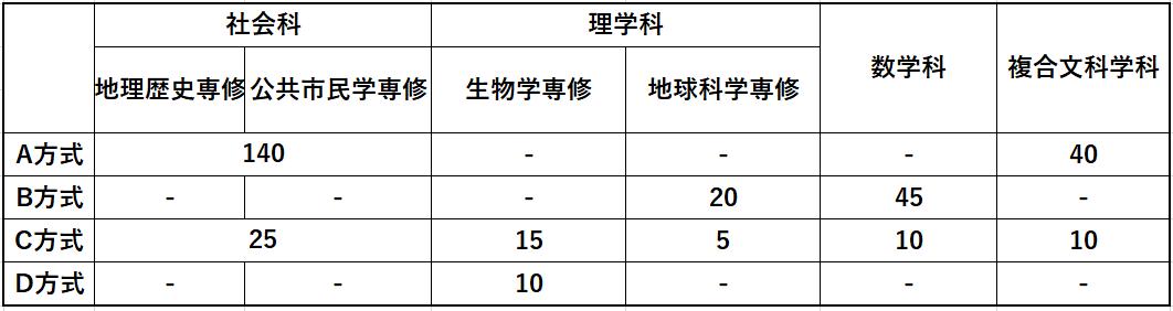 早稲田教育学部定員2