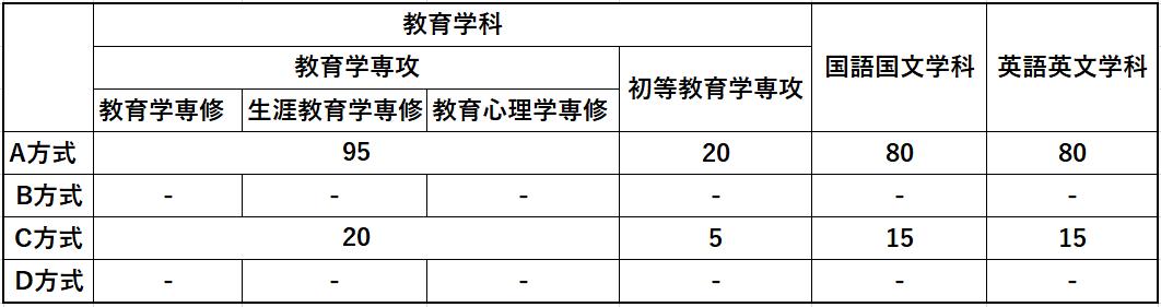 早稲田教育学部定員1