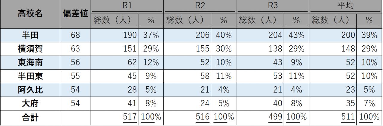 高校別表①ver1
